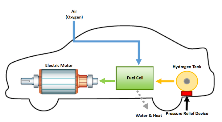 Hydrogen Fuel Cell Vehicles - What First Responders Need to Know -  Firehouse | Firehouse | Hydrogen Engine Diagram |  | www.firehouse.com